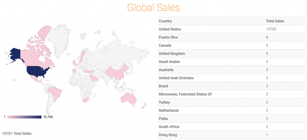 sales by country